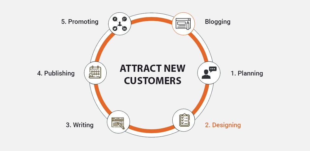 Attract new customers-designing