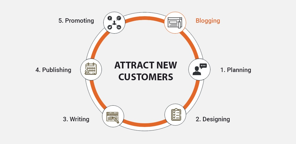 Attract new customers with engaging blog posts